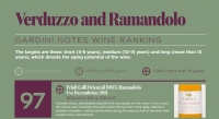 GARDINI NOTES WINE RANKING